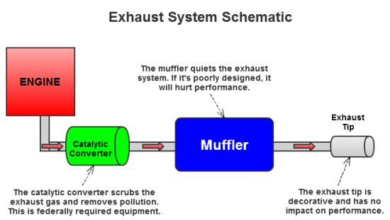 Exhaust system schematic with notes