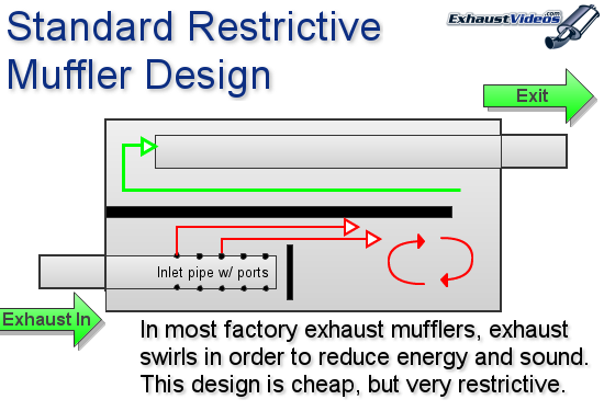 Illustration of a restrictive factory exhaust system.