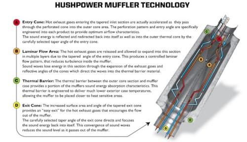 Hushpower dbX Muffler Schematic Cut-Away